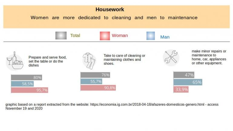 diagram shows majority of women doing cleaning and men doing maintenance