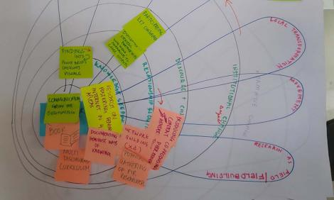 Image description: Flip chart with post-its illustrating domains of change